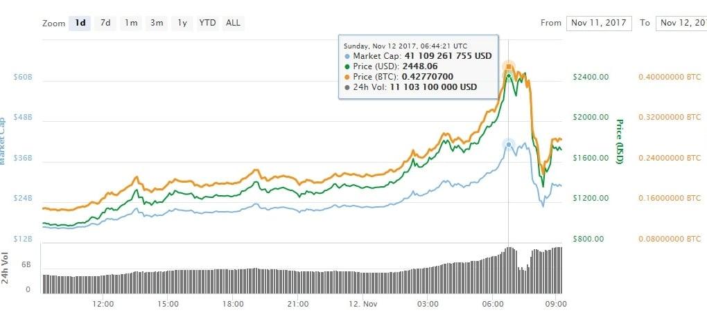 BitcoinCash бьет рекорды