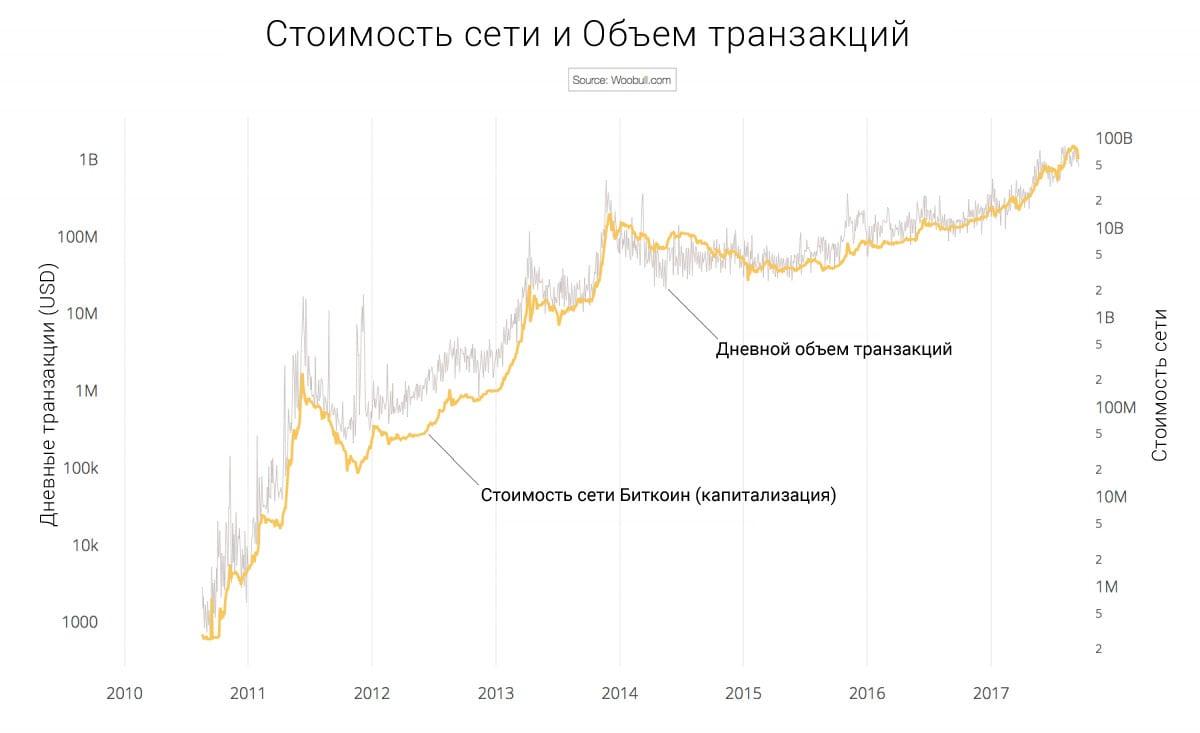 стоимость сети и объем транзакций