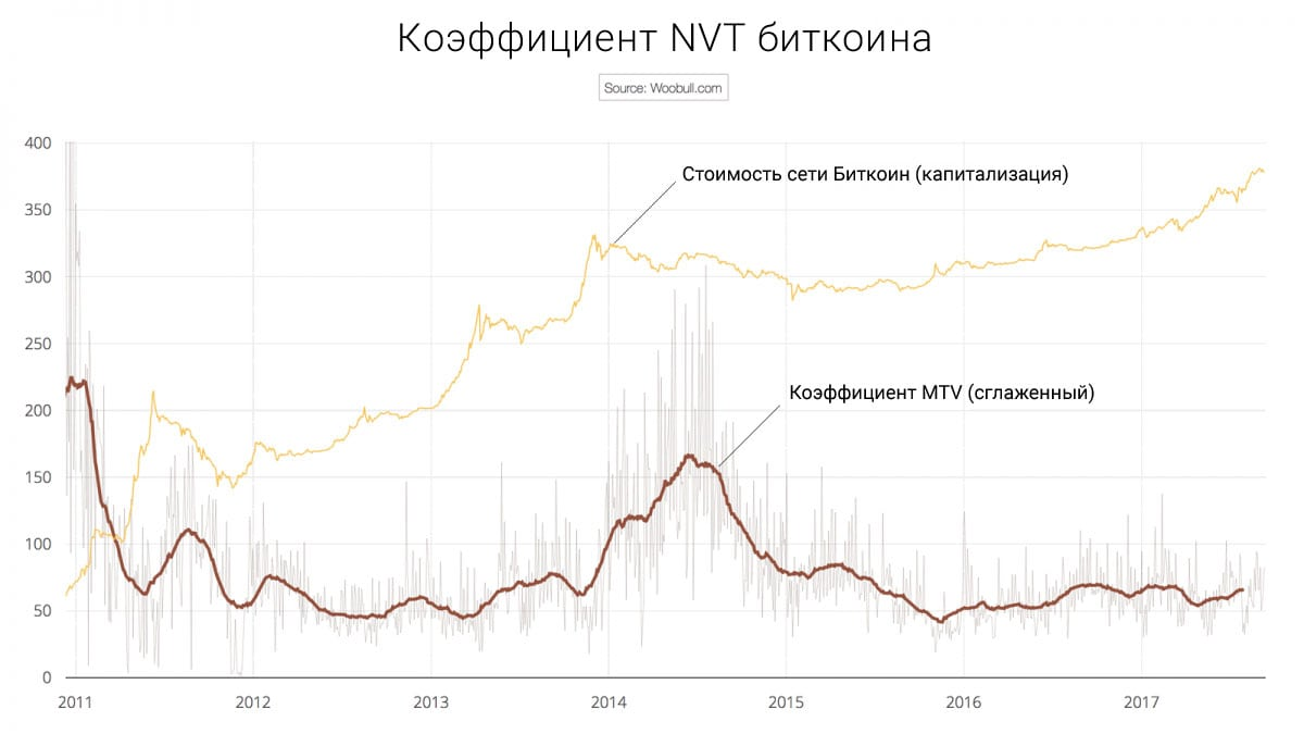 Коэффициент NVT биткоина