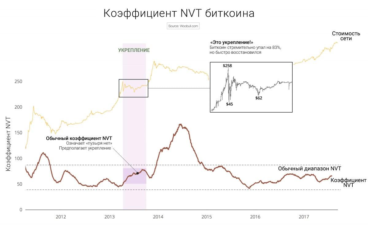 Коэффициент NVT показал, что первый «пузырь» 2013 года был укреплением.