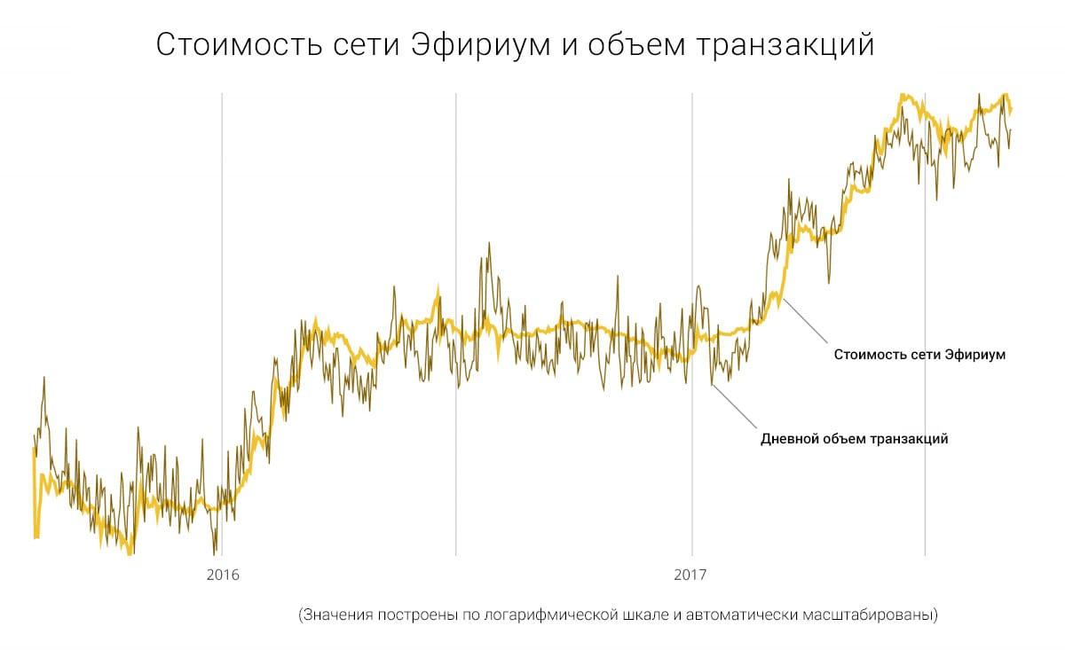 Аналогично биткоину, стоимость сети «Эфириум» близко следует за объемом денег, проходящих через ее блокчейн.