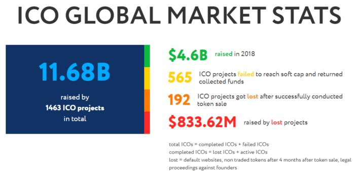 ICO Market Stats