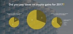 31% респондентов платили налоги с доходов в криптовалюте в I квартале, - опрос