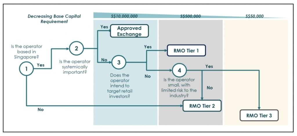 Сингапурский регулятор MAS упростит регистрацию DEX'ов