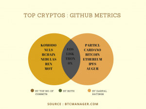top-10-cryptocurrency-projects-by-git-metrics
