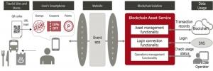 Fujitsu представила технологию, токенизирующую скидочные купоны и акции