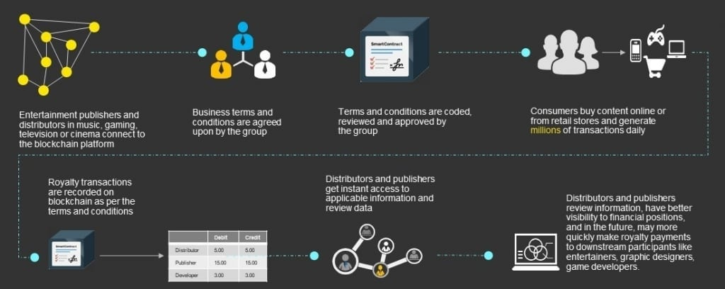 Microsoft и EY используют блокчейн для защиты авторских прав
