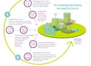 """Проект """"умного города"""" консорциума с участием IOTA получит от ЕС €20 млн"""