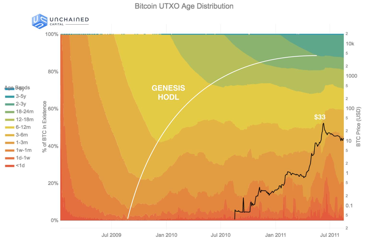 Genesis HODL wave