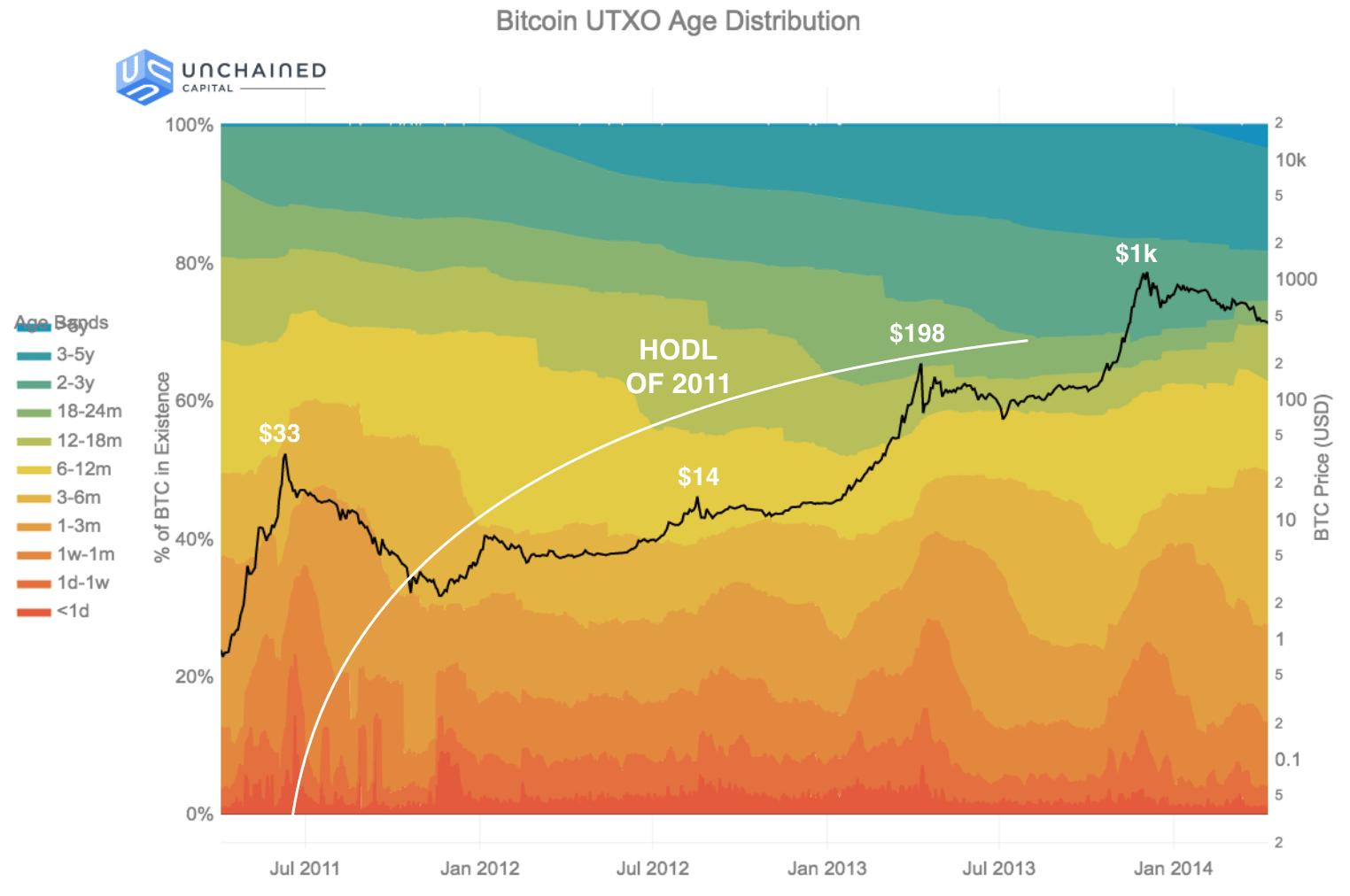 2011 HODL bitcoin wave