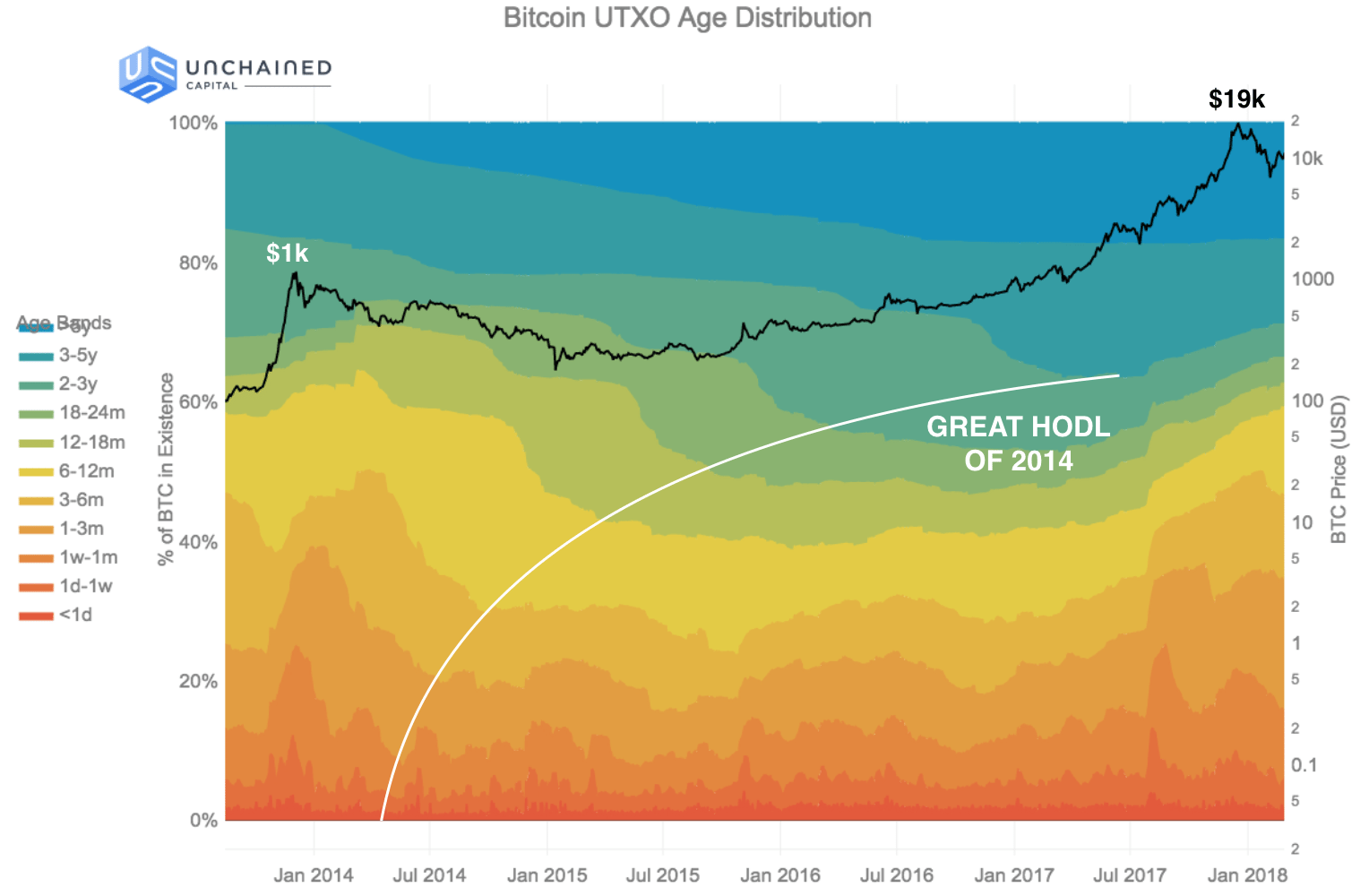 Great HODL 2014