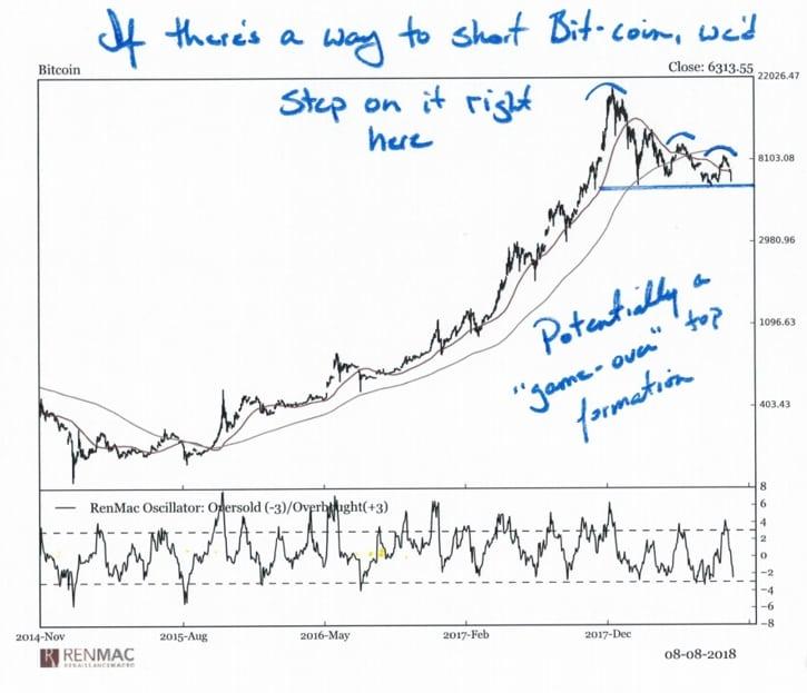 Cнижение биткоина ниже $6000 может стать game over для рынка, - эксперт