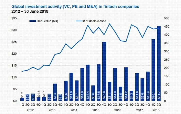 KPMG: Объем инвестиций в финтех в I полугодии 2018 года превысил показатель за весь 2017-й