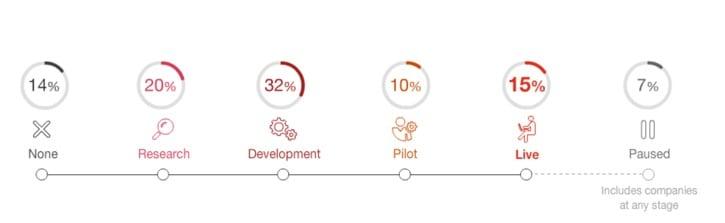 Четверть крупных компаний имеет готовый блокчейн-проект или тестирует пилот, - PwC