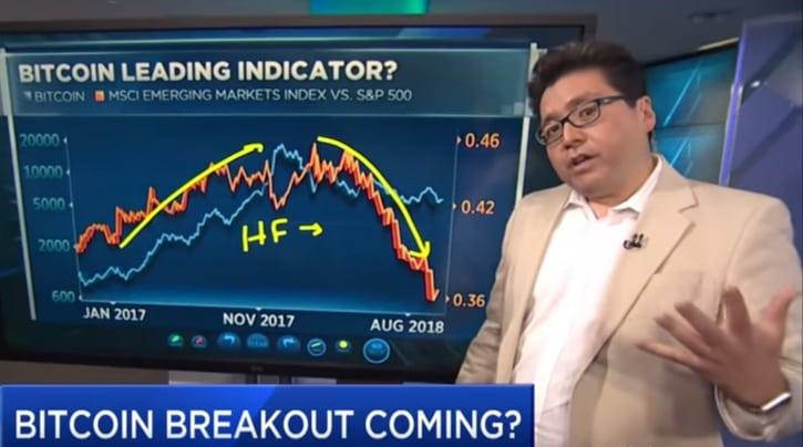 Том Ли верен прогнозу $20 тыс. до конца года и нашел новый индикатор