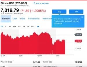 yahoo-finance-integrates-bitcoin-ethereum-and-litecoin-trading
