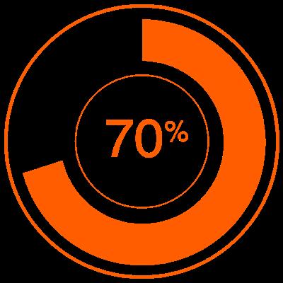 70% стартапов теряют стоимость после проведения ICO