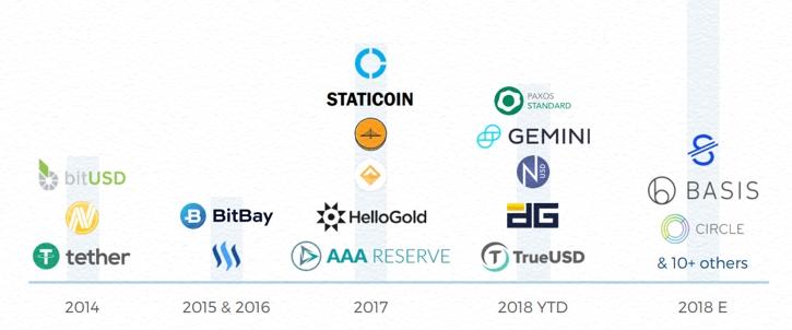 Blockchain.com: На крипторынке представлены 57 стейблкоинов, а будет еще больше