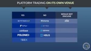 Coinbase отрицает информацию о том, что 20% ее объема операций приходятся на проп-трейдинг