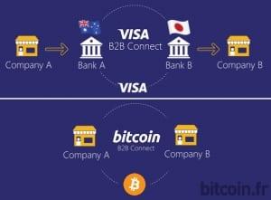Объем транзакций Биткоина превысил аналогичный показатель Visa