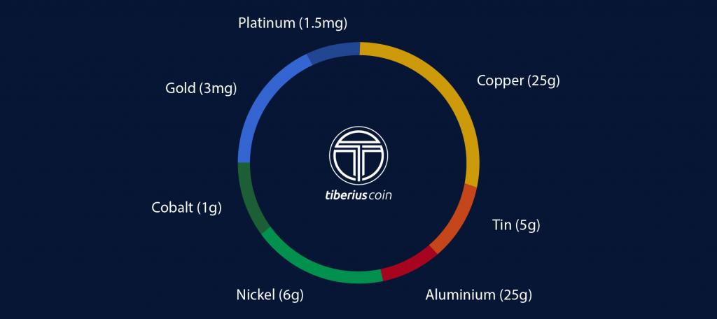 Швейцарская компания выпустит криптовалюту, обеспеченную высокотехнологичными металлами