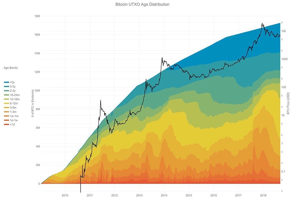 UTXO age distribution