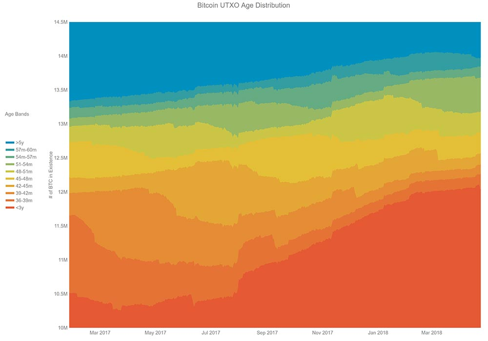 UTXO age distribution 2017-2018