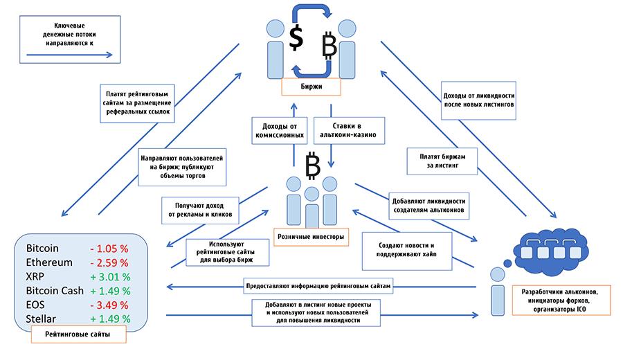 Схема взаимодействия криптобирж, разработчиков альткоинов и рейтинговых сайтов