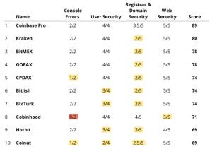У 54% криптобирж обнаружены дыры в системах безопасности