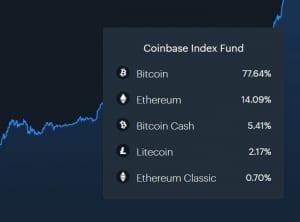 СМИ: Coinbase закрывает свой индексный фонд из-за отсутствия спроса