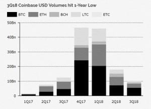 Криптобиржи США во главе с Coinbase снижают объемы торгов