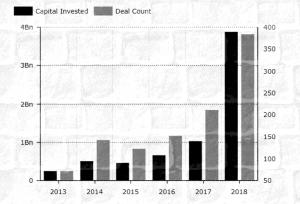 Исследование: Объем венчурных инвестиций в блокчейн-стартапы в 2018 году вырос на 280%