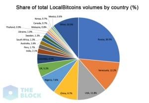 Россия и Венесуэла стали лидерами по объему транзакций на LocalBitcoins