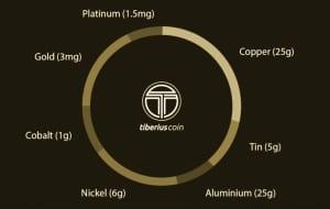 Запуск стейблкоина Tiberius Coin с привязкой к корзине металлов до декабря