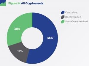 Только 16% криптопроектов можно считать децентрализованными