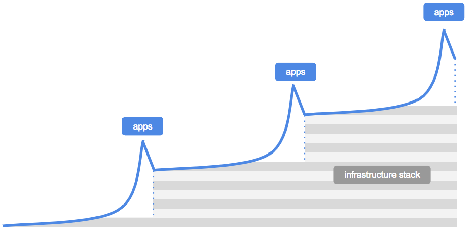 Apps and infrastructure evolve in responsive cycles