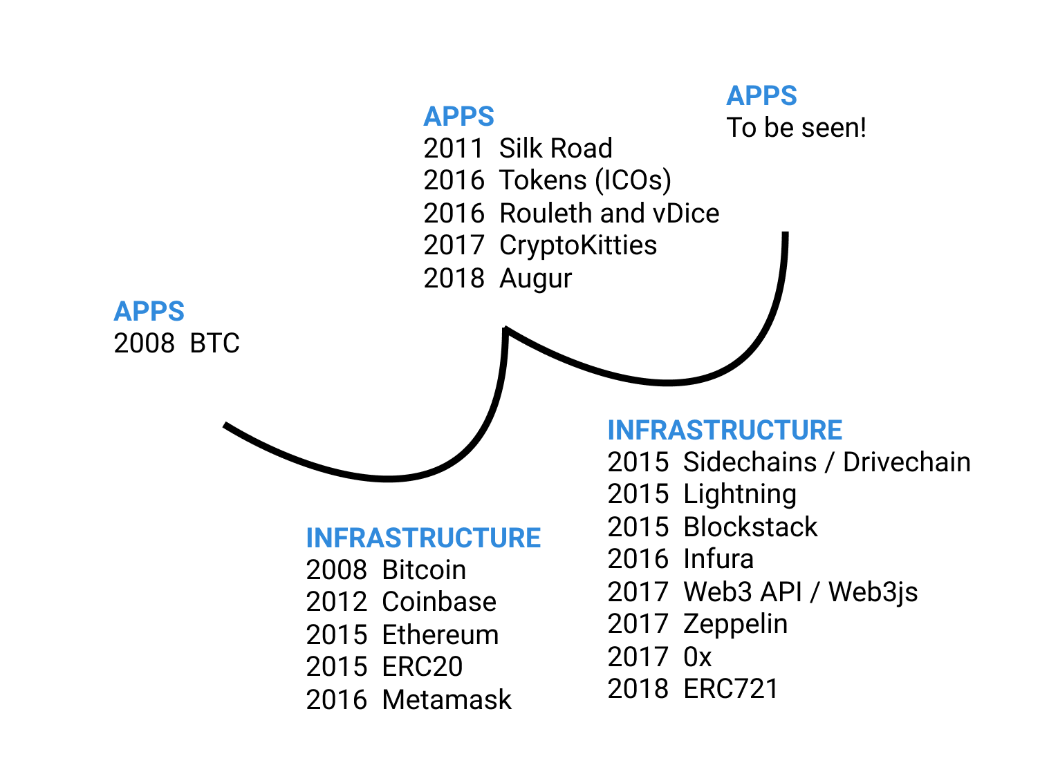 decentralized cycles