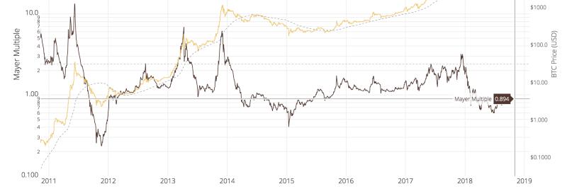 WooBull Charts