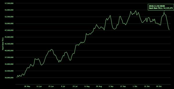 Хэшрейт Биткоина упал на 13%