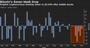 Биткоин торгуется ниже $3300, снижаясь седьмую неделю подря