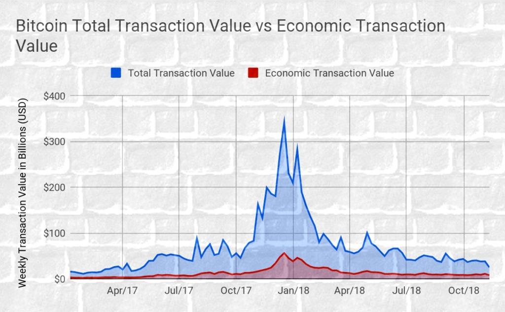Реальные платежи составляют только 20% транзакций в биткоине, - Chainalysis