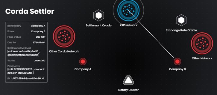 R3 представил платежное решение Corda Settler, использующее XRP