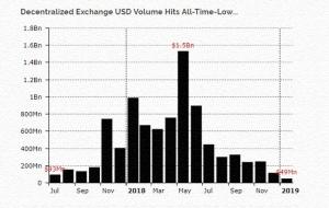 diar: Объемы торгов децентрализованных бирж упали до минимума