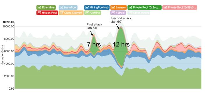 Две «атаки 51%» с двойной тратой обеспечили хакеру крипты на $1 млн, - команда ЕТС