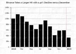 в январе Binance отметилась рекордным снижением объема торгов