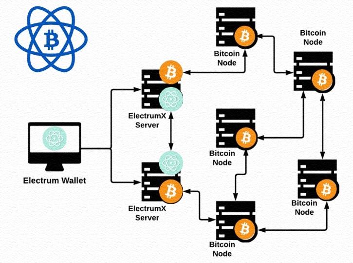 Эксперт: Фишинговая атака на сеть кошелька Electrum продолжается с декабря
