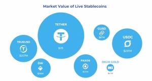 Суммарная капитализация стейблкоинов за год выросла более чем вдвое, - Blockchain