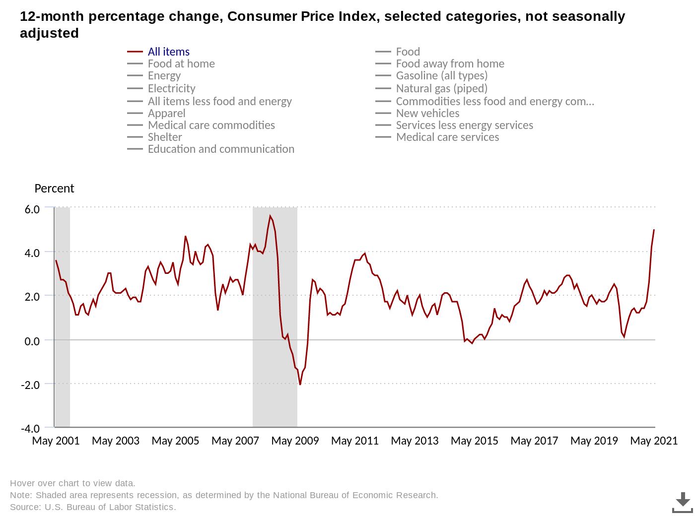 Инфляция в США достигла уровня финансового кризиса 2008 года. Это отличная новость для биткоина