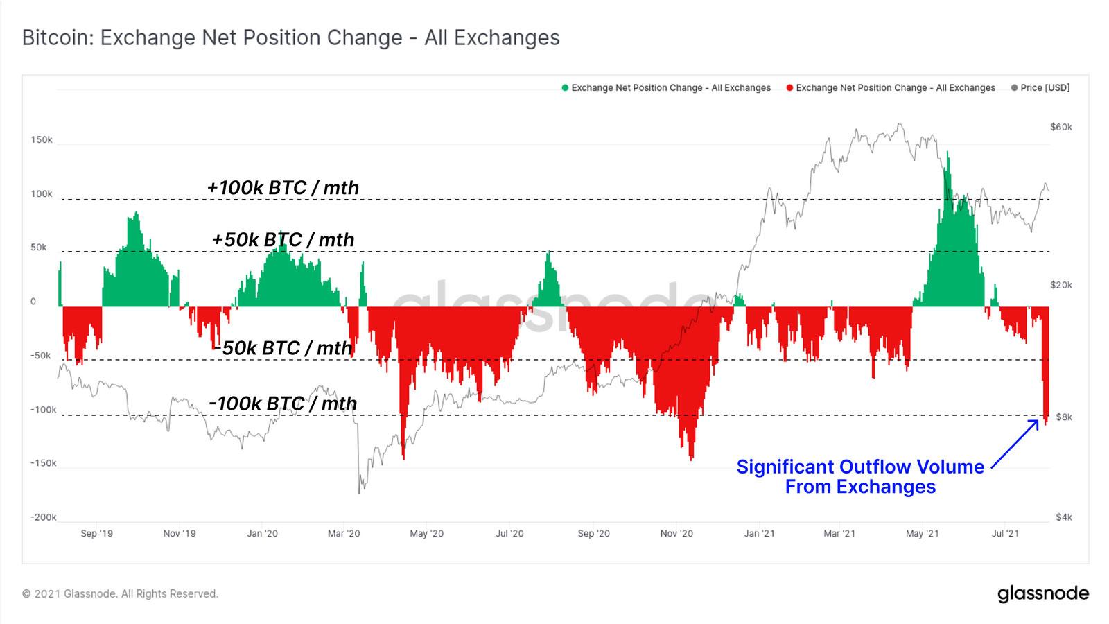 Отток биткоинов из централизованных бирж превысил 100 тыс. BTC в месяц