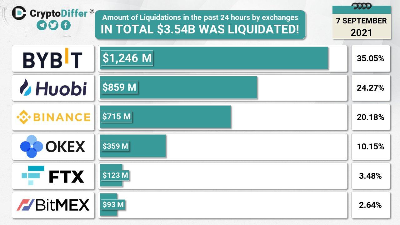 Биткоин обвалился из-за высокой закредитованности на фьючерсном рынке — аналитики